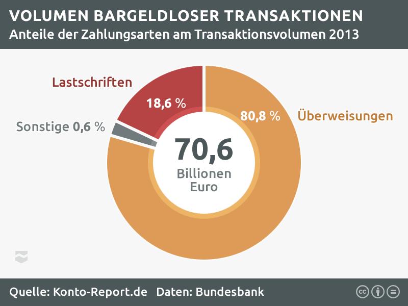 Statistik zu Bankeinzung (Lastschrift) und Überweisungen