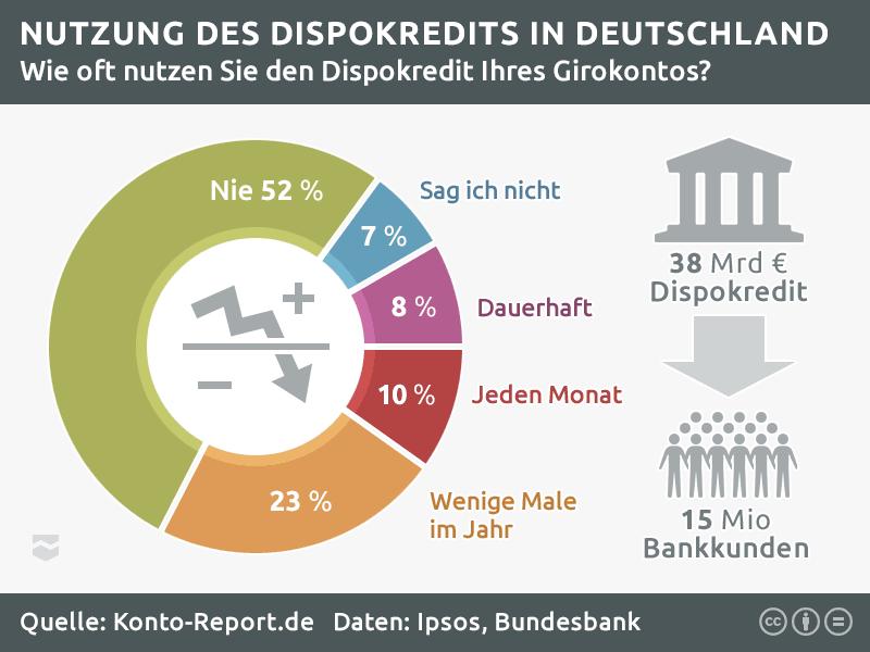 Statistik zur Dispokredit-Nutzung. Die Hälfte der Deutschen nutzt den Dispokredit