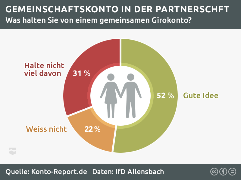 Statistik zum Girokonto als Gemeinschaftskonto 52% finden ein gemeinsames Girokonto gut