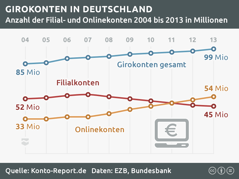 Girokonto Statistik: Onlinekonten und Girokonten in der Filiale.