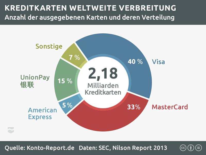 Kreditkartenvergleich: Weltweite Verbreitung von Visa und MasterCard