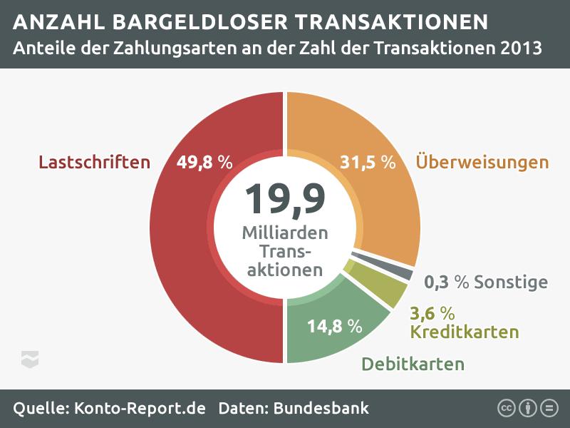Statistik zur Nutzung der Girokonto-Lastschrift in Deutschland