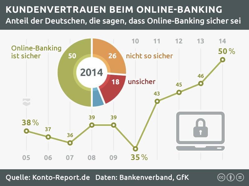 Online-Banking Sicherheit: Grafik zum Kundenvertrauen bei Online-Banking