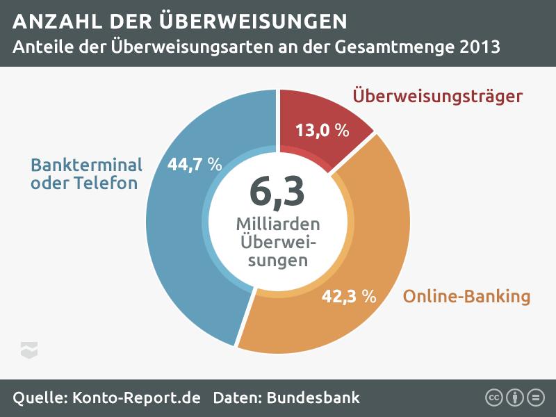 Statistik zu Girokonto-Überweisungen in Deutschland, Anteil der Online-Überweisungen