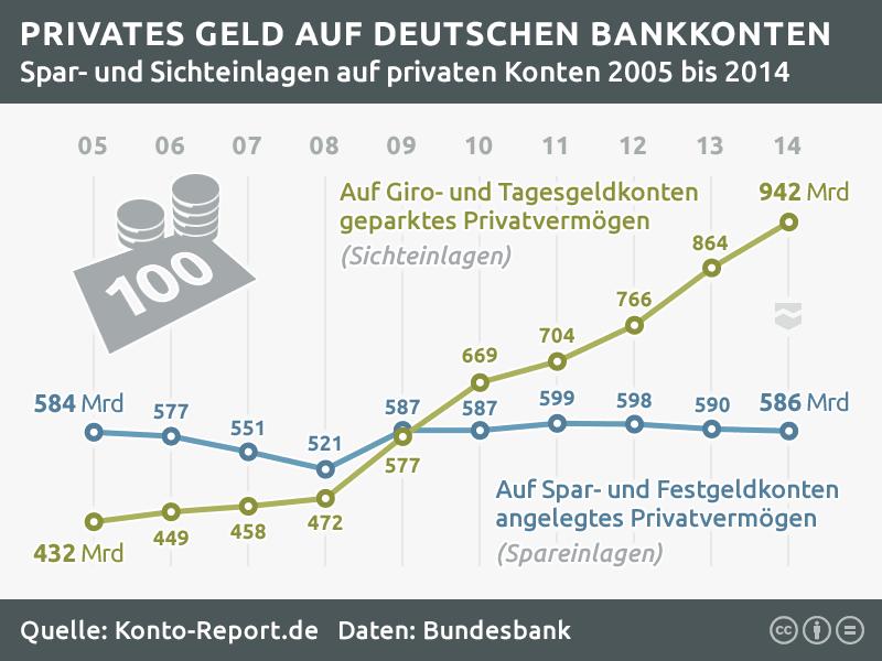 Statistik über privates Geld auf Bankkonten: Sparkonto und Festgeldkonto im Vergleich zu Girokonto und Tagesgeldkonto