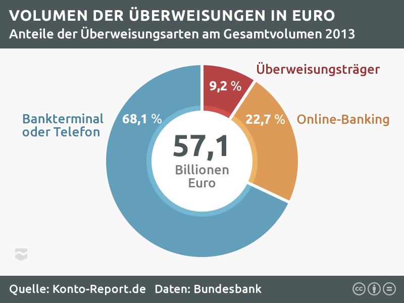 Statistik zum Volumen der Girokonto-Überweisungen im Online-Banking